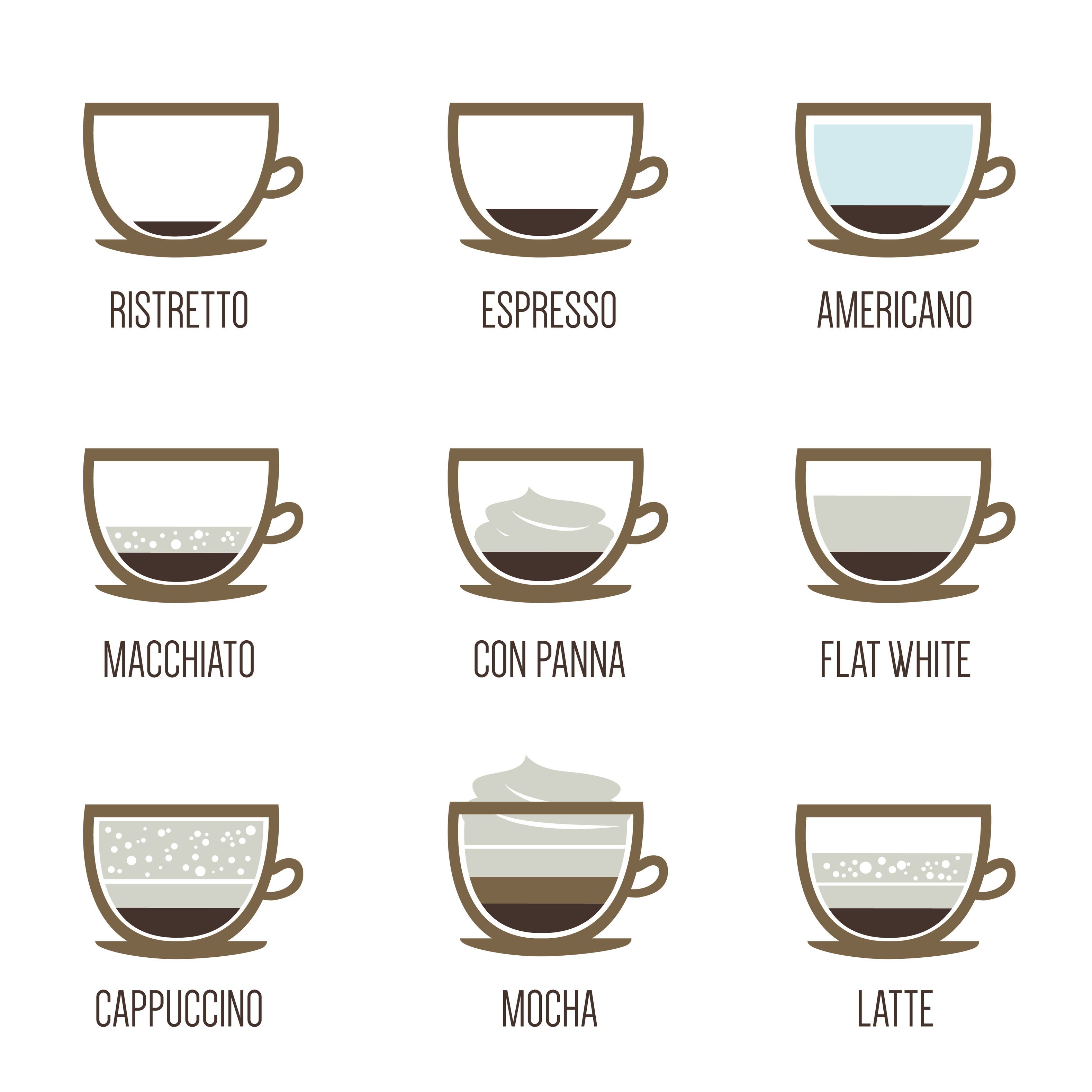 What Is The Difference Between Coffees?